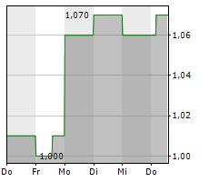 AMARIN CORPORATION PLC ADR Chart 1 Jahr