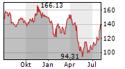 AMAZON.COM INC Chart 1 Jahr