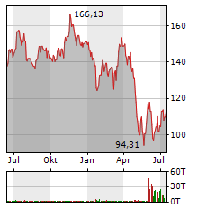 AMAZON.COM INC Jahres Chart