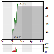 AMAZON Aktie Chart 1 Jahr
