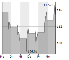 AMAZON.COM INC Chart 1 Jahr