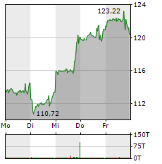 AMAZON Aktie 1-Woche-Intraday-Chart