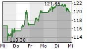 AMAZON.COM INC 5-Tage-Chart