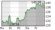 AMAZON.COM INC 1-Woche-Intraday-Chart