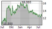 AMBAC FINANCIAL GROUP INC Chart 1 Jahr