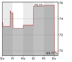 AMBARELLA INC Chart 1 Jahr