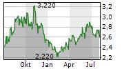 AMBEV SA ADR Chart 1 Jahr