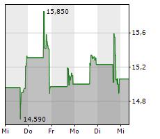 AMBRX BIOPHARMA INC ADR Chart 1 Jahr