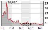 AMC ENTERTAINMENT HOLDINGS INC Chart 1 Jahr