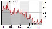 AMCOR PLC Chart 1 Jahr