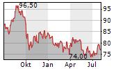 AMEREN CORPORATION Chart 1 Jahr