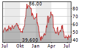 AMERESCO INC Chart 1 Jahr