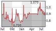 AMERICA MOVIL SAB DE CV Chart 1 Jahr