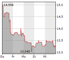 AMERICAN AIRLINES GROUP INC Chart 1 Jahr