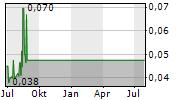 AMERICAN CANNABIS COMPANY INC Chart 1 Jahr