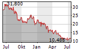 AMERICAN EAGLE OUTFITTERS INC Chart 1 Jahr