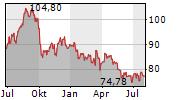 AMERICAN ELECTRIC POWER COMPANY INC Chart 1 Jahr