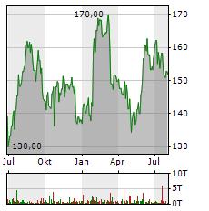 AMERICAN EXPRESS Aktie Chart 1 Jahr