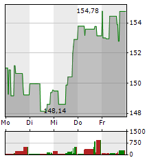 AMERICAN EXPRESS Aktie 1-Woche-Intraday-Chart