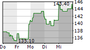 AMERICAN EXPRESS COMPANY 1-Woche-Intraday-Chart