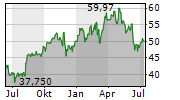 AMERICAN INTERNATIONAL GROUP INC Chart 1 Jahr