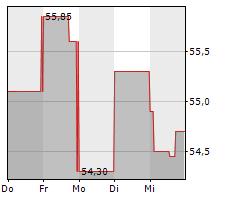 AMERICAN INTERNATIONAL GROUP INC Chart 1 Jahr