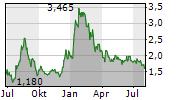 AMERICAN LITHIUM CORP Chart 1 Jahr