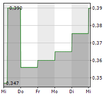AMERICAN MANGANESE INC Chart 1 Jahr