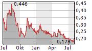 AMERICAN PACIFIC MINING CORP Chart 1 Jahr