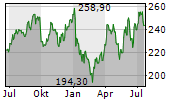 AMERICAN TOWER CORPORATION Chart 1 Jahr