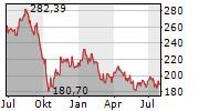 AMERICAN TOWER CORPORATION Chart 1 Jahr