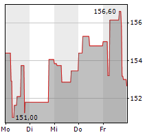 AMERICAN WATER WORKS COMPANY INC Chart 1 Jahr