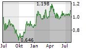 AMERIGO RESOURCES LTD Chart 1 Jahr