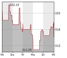 AMERIPRISE FINANCIAL INC Chart 1 Jahr