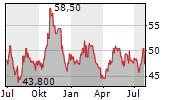 AMERISAFE INC Chart 1 Jahr