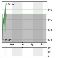 AMERISOURCEBERGEN Aktie Chart 1 Jahr