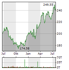 AMGEN Aktie Chart 1 Jahr