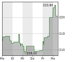 AMGEN INC Chart 1 Jahr