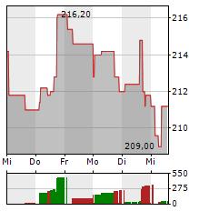 AMGEN Aktie 1-Woche-Intraday-Chart