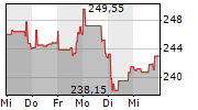 AMGEN INC 5-Tage-Chart