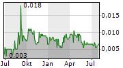 AMINEX PLC Chart 1 Jahr
