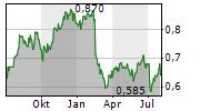 AMP LIMITED Chart 1 Jahr