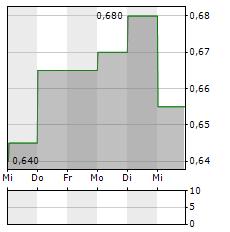 AMP Aktie 5-Tage-Chart