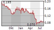 AMPER SA Chart 1 Jahr