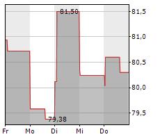 AMPHENOL CORPORATION Chart 1 Jahr