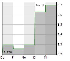 AMPLIFY ENERGY CORP Chart 1 Jahr