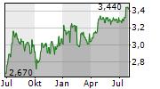 AMPLITUDE SURGICAL Chart 1 Jahr