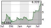 AMREST HOLDINGS SE Chart 1 Jahr