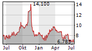 AMTECH SYSTEMS INC Chart 1 Jahr