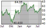 AMUNDI SA Chart 1 Jahr